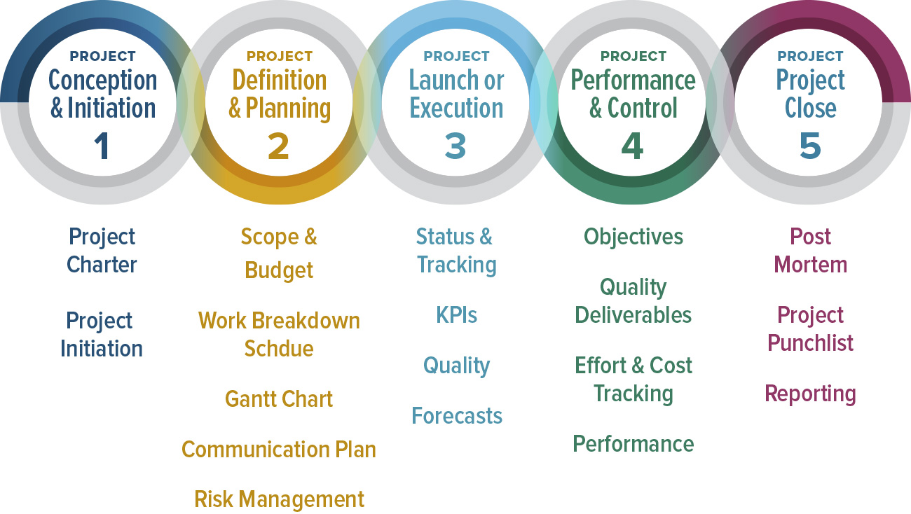 the-5-phases of Project Management