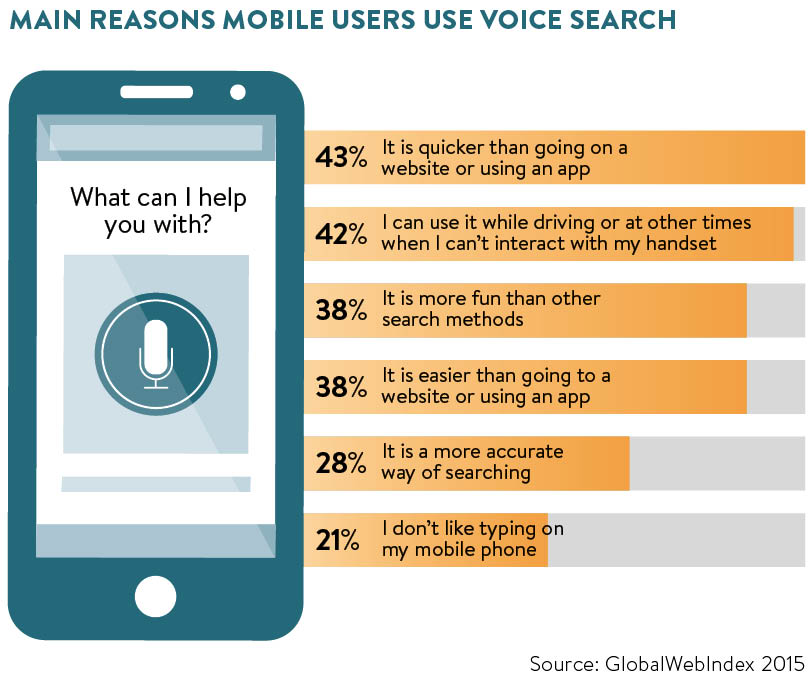 reasons-mobile-users-use-voice-search